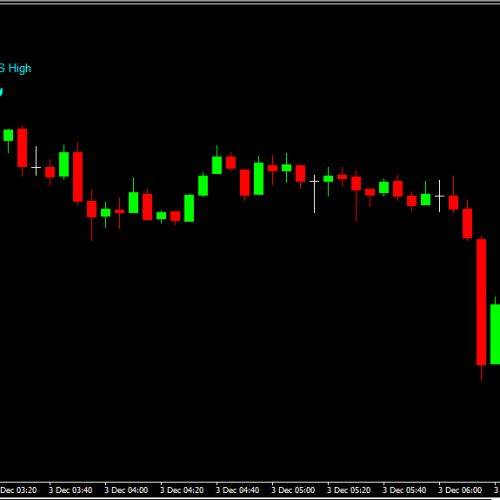 NEW* The High & Low Alert/Indicator for Metatrader